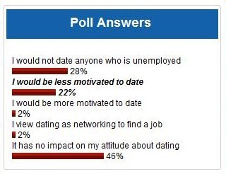poll on dating in recession answers